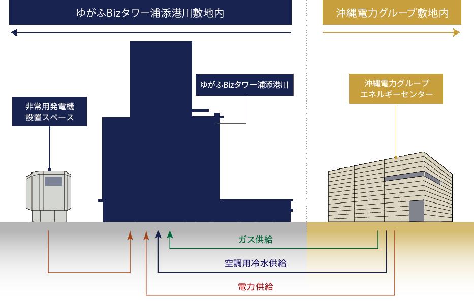 BCP(事業継続計画対策)